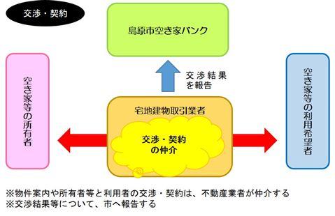 空き家バンク(交渉・契約)