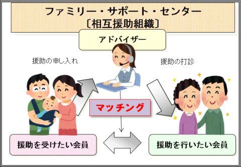 ファミリーサポートセンターイメージ(厚生労働省)