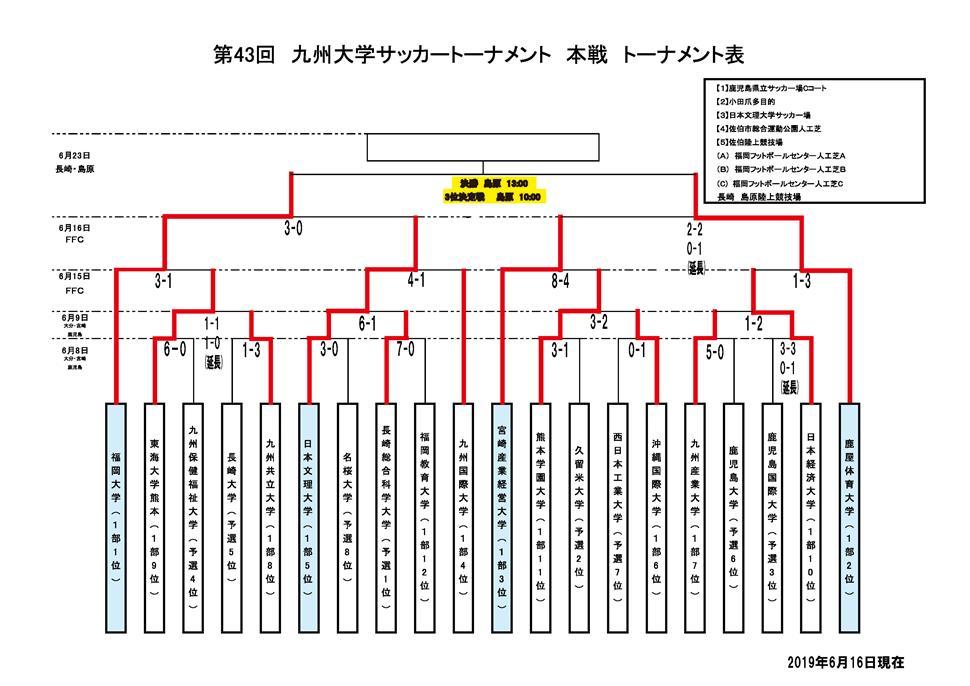 第43回九州大学サッカートーナメント本戦組み合わせ